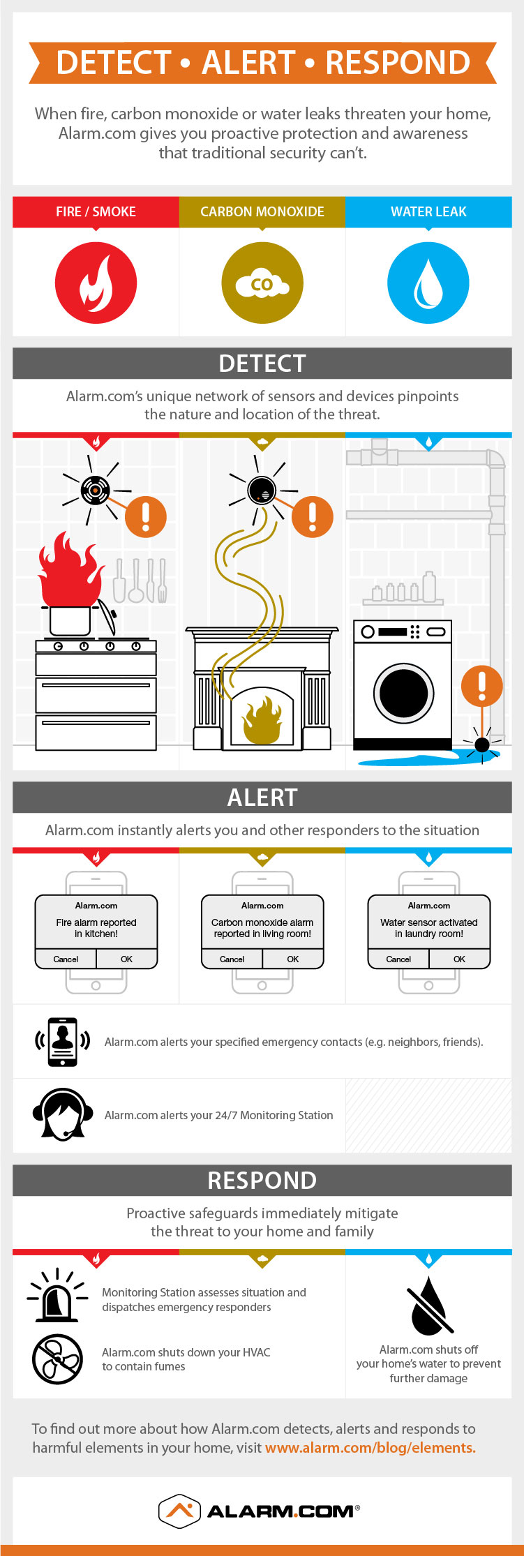 Info-graphic on smart home emergency detection